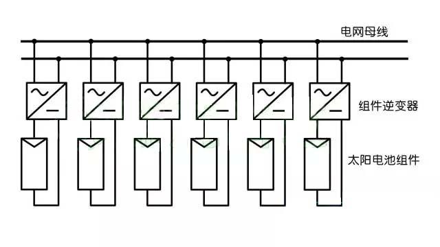 光伏并网的种类 与电力网相连接的太阳能光伏系统称为光伏并网系统,光伏并网发电系统有分布式并网与集中式并网。 分布式并网 分布式光伏发电装置是用户自行安装在用户侧的发电装置,主要是就近解决用户用电问题,减少对电网供电的依赖,再通过并网实现供电差额的补偿与外送,也就是说在阳光充足时发出的电除了自用还向电网输出;在自发电(含蓄电池存储电)不够用时再从电网引入电补充使用。有些分布式光伏发电装置没有蓄电池,在光伏发电不够用是直接使用电网供电。图1是分布式并网光伏发电系统组成示意图。  图1 分布式并网光伏发电系统